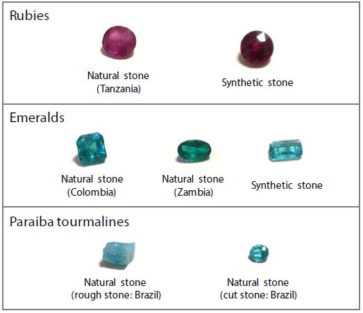 Types and Origins of Precious Stones and Gemstones.