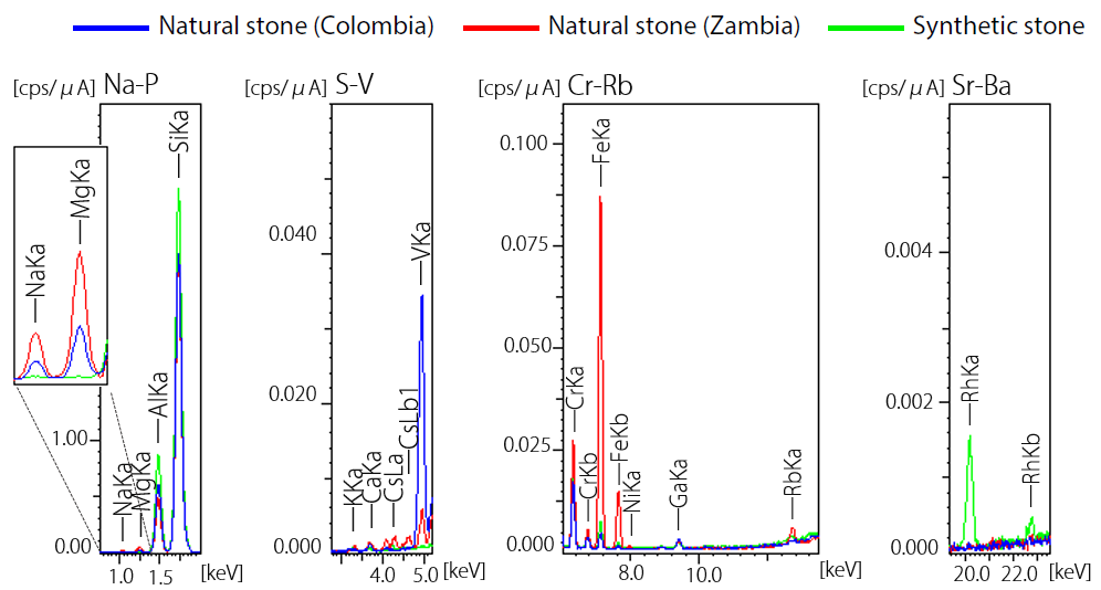 Results of Qualitative Analysis/Quantitative Analysis of Emeralds.