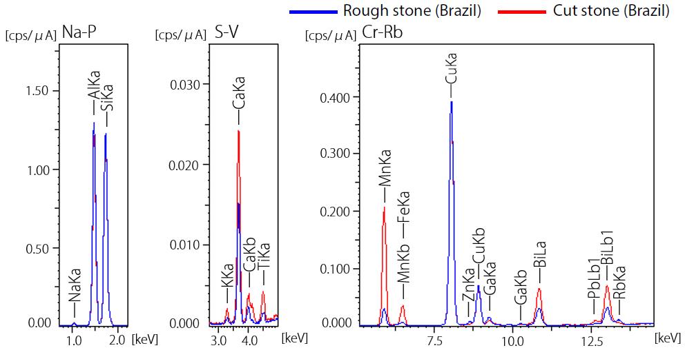 Results of Qualitative Analysis/Quantitative Analysis of Paraiba Tourmaline.