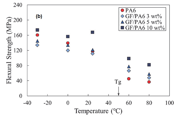 Correlation of Flexural Strength and Temperature. (a) CNF/PA6 (b) GF/PA6.