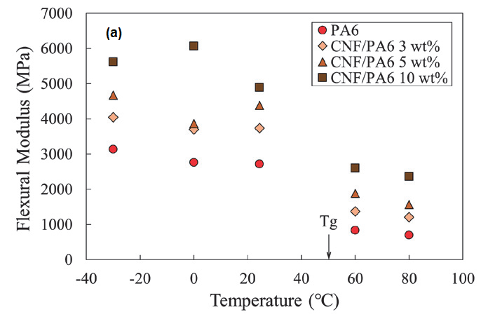 Correlation of Flexural Modulus and Temperature. (a) CNF/PA6 (b) GF/PA6.