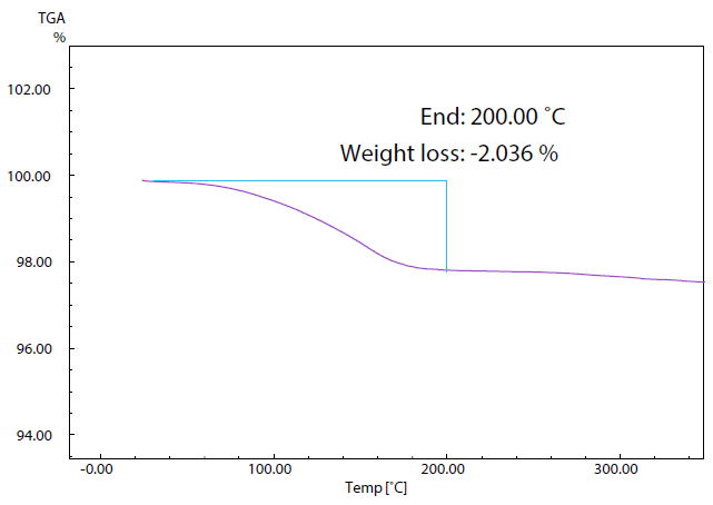 TG Curve of Sample (2).