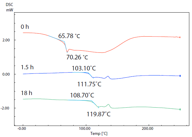SC Curves of Sample (5) with Different Drying Times.