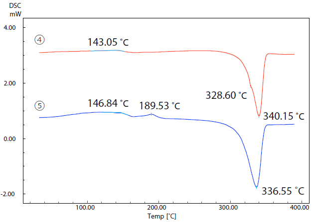 DSC Curves of Samples (4)and (5).