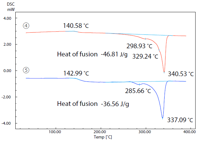 DSC Curves of Samples (4) and (5)in 2nd Run.