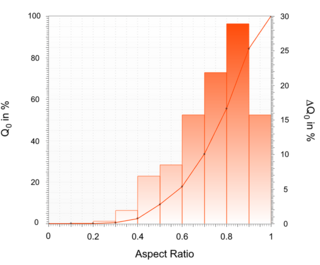 """Distribution of the aspect ratio plotted as a cumulative curve (solid line) and as a density distribution (bars). Note the index """"0"""", which indicates a number distribution."""