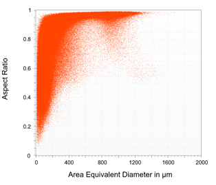 2D Cloud of the Aspect Ratio over the Area Equivalent Diameter.
