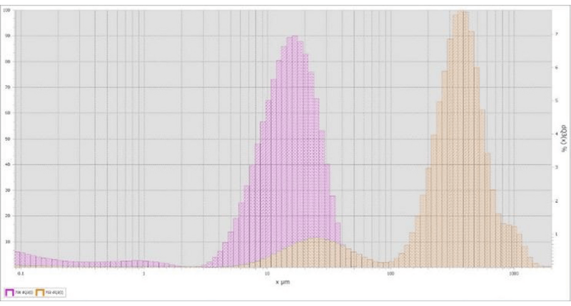 The ANALYSETTE 22 was used to measure CBD isolate before & after homogenization. Starting CBD sample (orange) contained a mixture of loose granules with a wide particle size distribution. Material homogenized using the Variable Speed Rotor MillPULVERISETTE 14classic line(purple) resulted in a particle size consistency similar to talcum powder.