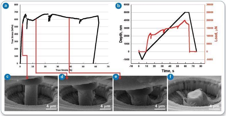 (a) True stress versus true strain, and (b) load and displacement versus time for Pillar 1. Frames from the in-situ video are also shown (c-f). This pillar was subjected to a linear quasistatic loading under displacement control.
