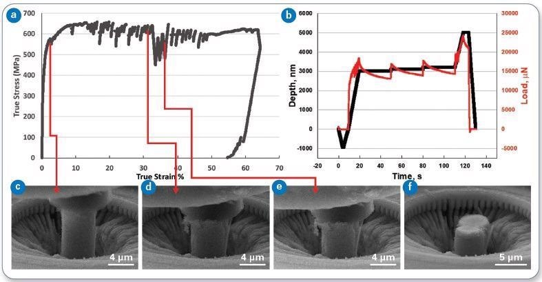(a) True stress versus true stain, and (b) load and displacement versus time for Pillar 2. Frames from the in-situ video are also shown (c-f). This pillar was subjected to three load relaxation holds, where the displacement was held constant in displacement control after plasticity was induced.