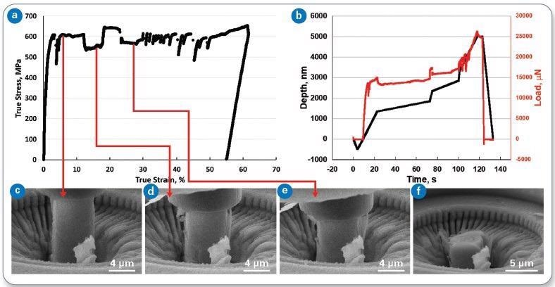 (a) True stress versus true strain, and (b) load and displacement versus time for Pillar 3. Frames from the in-situ video are also shown (c-f). This pillar was subjected to strain rate jump tests, consisting of 5 jumps over 1.5 orders of magnitude.