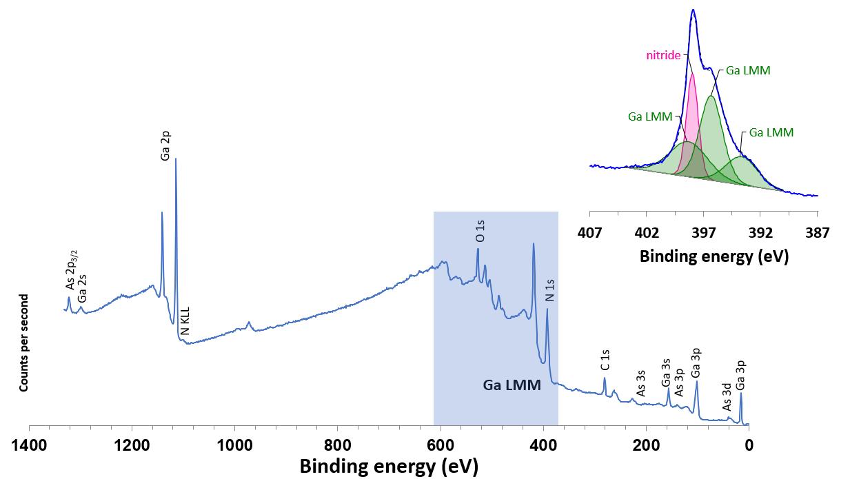 Al Ka excited survey spectrum from GaAs1-xNx and (inset) N 1s/Ga LMM region high resolution scan.
