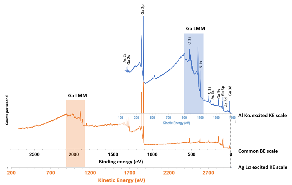 Overlay of Al Ka and Ag La excited spectra with both binding and kinetic energy scales. The two survey spectra were normalised to the Ga 2p3/2 peak height.