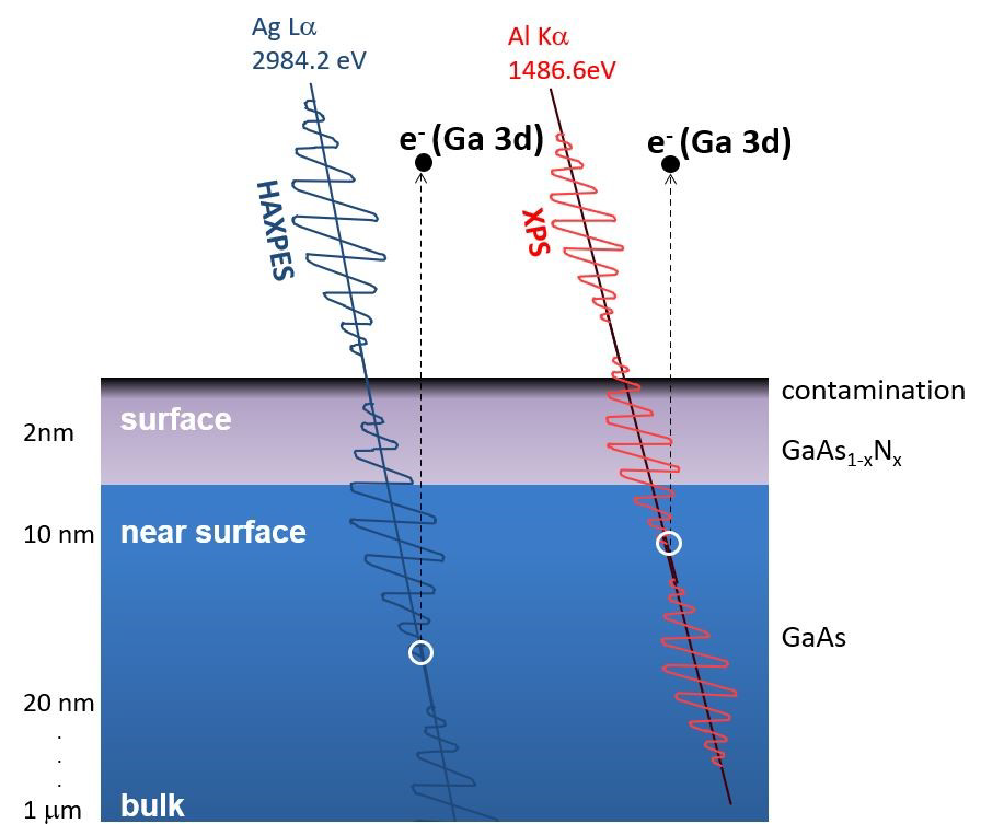 Schematic diagram of greater sampling depth for the same core-level excited with higher photon energy Ag La X-rays.