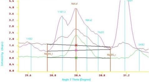 Zoomed region of graph 1.