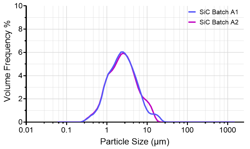 PSD curve of Batch A1 and A2.