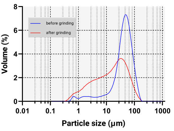 Particle size distribution of gypsum before and after grinding process measured with Bettersizer ST.