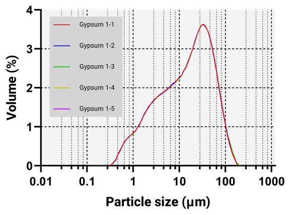 Particle size distribution of five measurements of a ground sample.