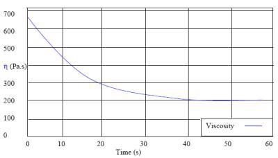 Viscosity measurements used to quantify thixotropy of a coating material.