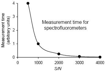 Spectrofluorometer Measurement Time