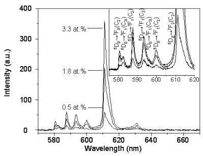 AZoM - Online Journal of Materials : PL spectra of <111> Y2O3:Eu whiskers at various Eu concentrations.