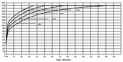 Heat up rates for the Zircar Zirconia Hotspot 110 Laboratory furnace.
