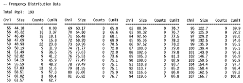 Frequency distribution data