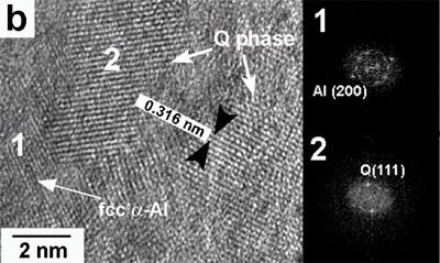 High-resolution images and their respective FFT showing the presence of: (a) fcc a-Al for the alloy with 0.59% Mg and (b) Q phase for the alloy with 3.80% Mg for the alloys obtained at 30 ms-1.