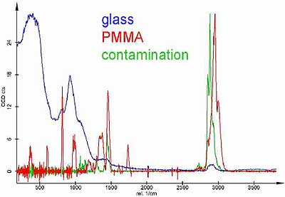 Raman spectra as calculated from the Raman measurement in Fig. 4, displayed with identical maximum intensities. The scale is only correct for PMMA. The PMMA spectrum is amplified about 20 times and the contamination spectrum about 15 times with respect to the glass spectrum.