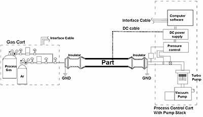 Diagram of Process Set-up
