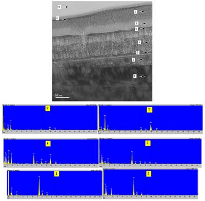 (a) High Mag. TEM micrographs and XRD pattern. (b) Bright field TEM micrographs and associated EDX spectra showing substrate-coating interface.