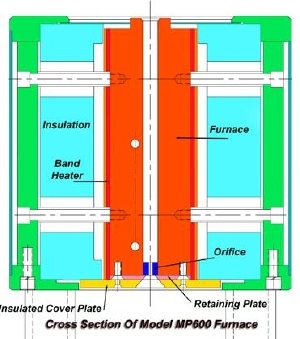 Cross-section of melt indexer furnace.