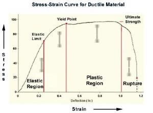 Stress-strain curve for ductile material