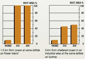 Pitting corrosion resistance of stainless steel 445M2 compared to 316 and 305 stainless sheets of steel.