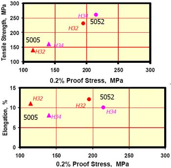Typical strength and ductility of aluminium 5005 and 5052 in H32 and H34 tempers.