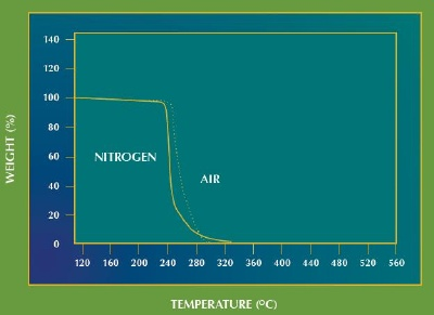 Thermogravimetric analyses in both air and nitrogen show complete decomposition of polypropylene carbonate at low termperatures, heating rate is 10°C/minute.