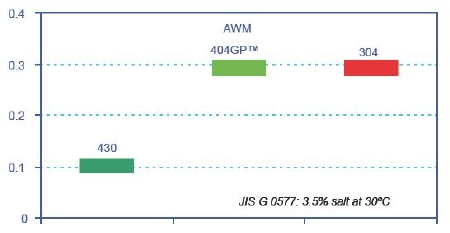 Resistance to the initiation of pitting corrosion in artificial seawater at 30°C. Shows equivalent resistance to pitting corrosion initiation for the general purpose grades 304 and AWM 404GP™