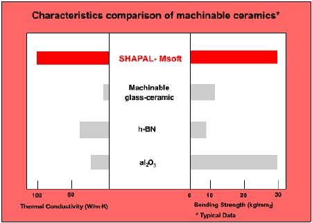 Characteristics comparison of machinable ceramics