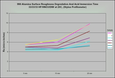 Surface roughness of 99.8% purity Alumina test samples after accelerated acid etching.