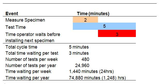 An example of how down time adds up quickly