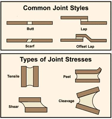 A few of the more widely used joint designs for adhesively bonding similar and dissimilar substrates. Lap joints work well in medical device assemblies.