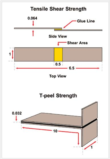 Adhesive test procedures per ASTM D1002 and D1878. All dimensions are in inches.  One-Component Adhesives
