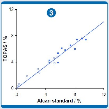 Accuracy plot for (1) bath ratio BR, (2) ExtotAlF3, and (3) total CaF2 and a-Al2O3. All standard deviations are smaller than the symbols. The symbols in (1) represent the TOPAS results (Eq. 4) plotted versus the Alcan reference data, the line represents the fit of a linear trend line. Filled circles in panel (2) represent values derived by the optimized Ca-channel method (Eq. 2) while open squares stand for the Rietveld TOPAS derived data (Eq. 3), the trend line for the Rietveld TOPAS data is also given. In panel (3), total CaF2 (Eq. 5) is given by filled squares and circles represent a-Al2O3. The line is the respective linear trend.