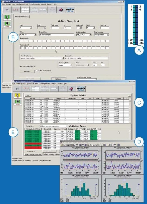 Flow of an Alu-bath analysis in AXSLAB. The schematic arrangement of the cells (A) is mapped within the LabControlCenter, where unambiguous sample names are defined from the hall, raw and cell numbers, shift label and the day of the year. The measurement method is taken from a simple drop-down list (B) and a job list is created that is automatically executed (C). The resulting XRD patterns are analysed with TOPAS and results, stored in a database, are statistically evaluated (D), before the validated data are send to the electrolysis operator (E).