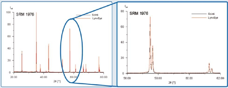 NIST SRM 1976 measured with both a scintillation counter (black line) and a LYNXEYE (red line).