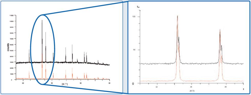 Measurements recorded on a hematite sample with standard (black line) and optimized discriminator settings (red line). Figure 5b. Zoomed scan range at the 100% reflection. The data are normalized to the maximum intensity.