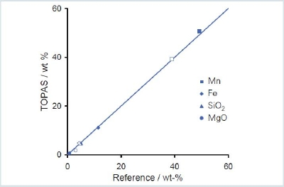 Agreement plot of concentrations determined using TOPAS Rietveld [1] versus reference data for the standard manganese ores SARM 16 (high grade, filled symbols) and 17 (low grade, open symbols). The line displays 1:1 agreement.