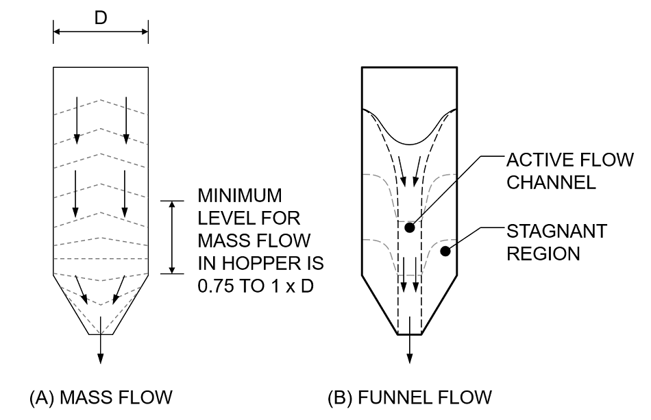 Flow regimes for powders discharging from a storage silo.