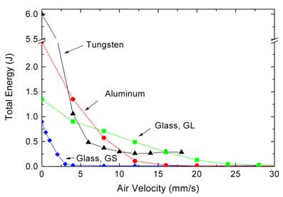 How flow energy varies as a function of air velocity.