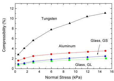 Compressibility as a function of applied normal stress.